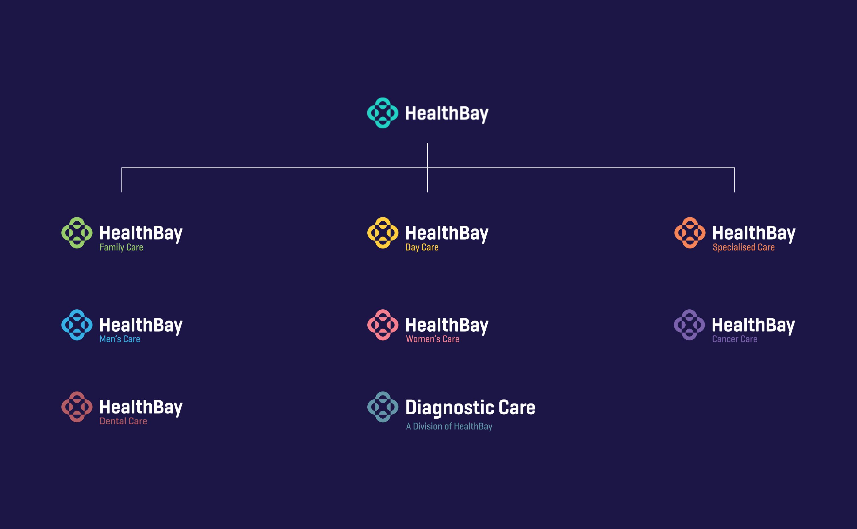 HealthBay-Clinics-Project-Visual-8